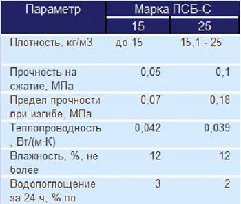 технические параметры пенопласта